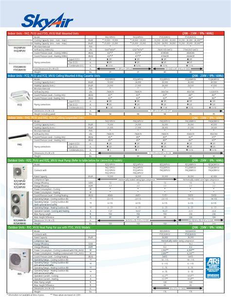 Ac Ceiling Concealed Duct R410 Daikin Mini Skyair Fdmnq48mv14 6 Pk 6pk ny nj ductless heat service hvac installation