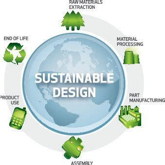 Sustainability Is by Sustainability D 233 Finition What Is