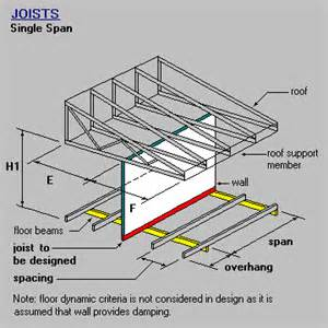 timber steel framing manual joist single span with