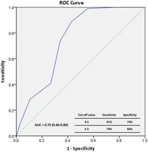 Epc Hazard 3 endothelial progenitor cells predict term mortality