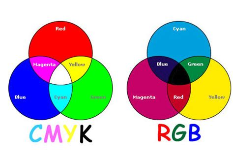 Mobile Home Interiors by Rgb Vs Cmyk To Design Business Promotional Materials
