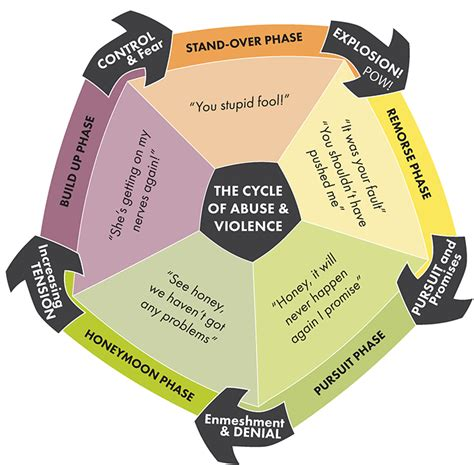 cycle of violence diagram understanding dfv wavss