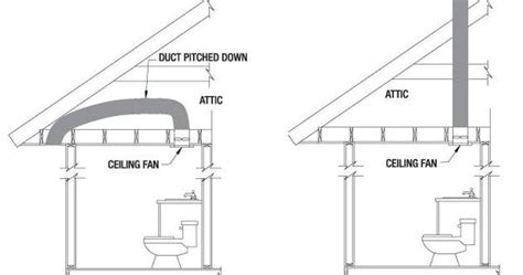 design criteria for ventilation plan a mechanical exhaust system vented to the outside