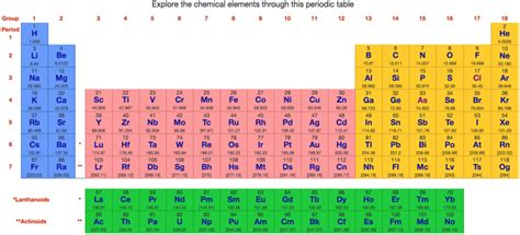 web elements periodic table philosophy periodic table chemogenesis