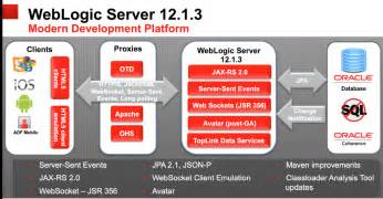 the road ahead for weblogic 12c amis oracle and java blog
