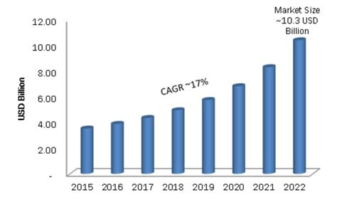 global integrated circuit market 3d ic market is expected to reach usd 10 billion by 2022 at a cagr of 17 from 2016 to 2022