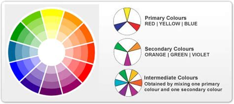 what are the intermediate colors choosing colors interior painting color wheel ct