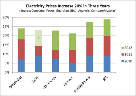 compare solar prices electricity price per kwh comparison of big six energy