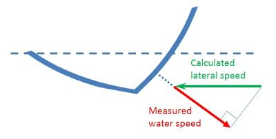sailboat speed james sailboat speed calculator how to building plans