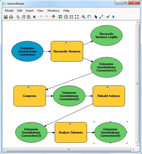 administrative workflow recommended version administration workflow arcgis help