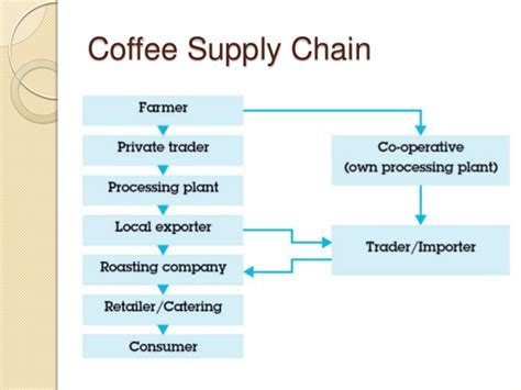 sustainability in coffee production creating shared value chains in colombia books micro finance fair trade and development