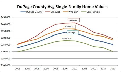 a look at dupage county home values dupageblog