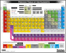 What Is The Table Of Elements Periodic Table Of Elements Chart Qr Code Periodic Table