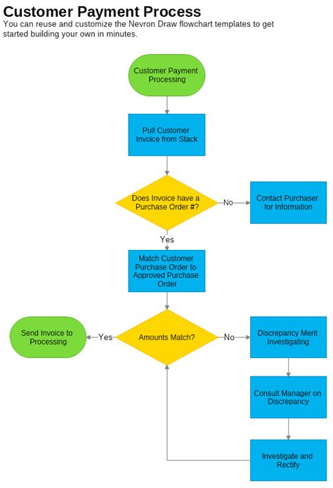 customer service flowchart templates custom card template 187 credit card privacy policy template