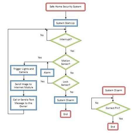 what is system flow chart flow chart safe home security system