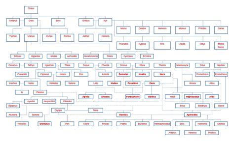 list of roman deities wikipedia the free encyclopedia my ancient world iksbaie family tree of the greek gods
