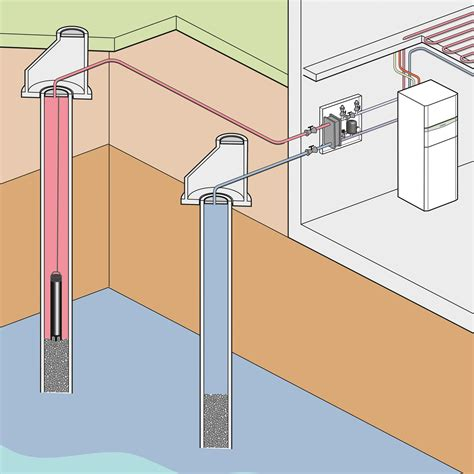 Grundwasser Wärmepumpe Kosten 290 grundwasser w 228 rmepumpe kosten grundwasser heizung w
