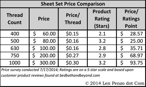 why high thread count sheets are usually a waste of money