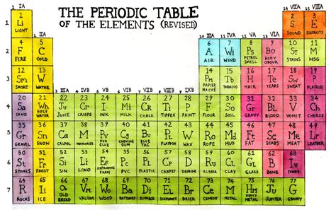 10 Elements Of The Periodic Table by Adequate Bird Page 2
