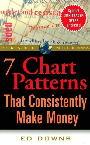 67 best trading patterns images on pinterest finance 19 best images about must read books on pinterest