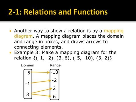make a mapping diagram for the relation 2 1 relations and functions ppt