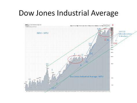 decennial pattern stock market market timing update mtu weekend ed 2015 outlook 1 2