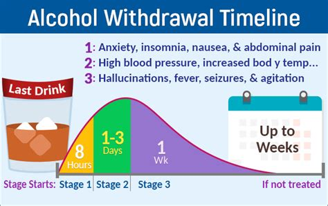 Can Alcohal Detox Take More Than 4 Days by Withdrawal Alcoholic Signs Symptoms 913
