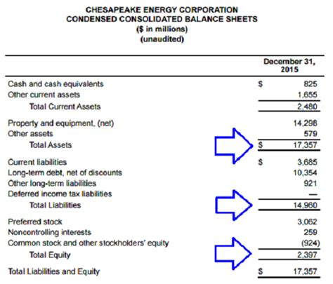 pattern energy balance sheet how to calculate the debt ratio using the equity