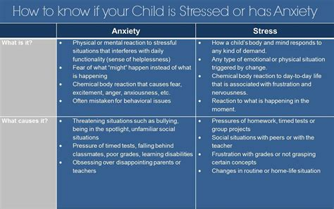 how to an anxious anxiety behavior how to if your child has stress or anxiety integrated