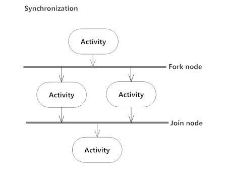 activity diagram means activity diagram what is an activity diagram