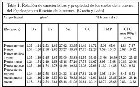 cuanto es un metro cuadrado 191 cu 225 nto pesa un metro cuadrado de la capa arable suelo