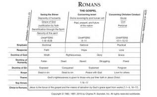 Outline Of The Book Of Romans by Pin By Eads On The Bible And Other Words To Give Me Inspiration