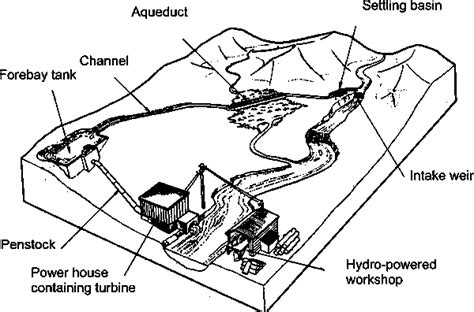 layout of hydro power plant pdf how to plan a mini hydro power project energypedia info