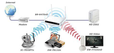 edimax br 6225hpn wireless 802 11n high power wireless
