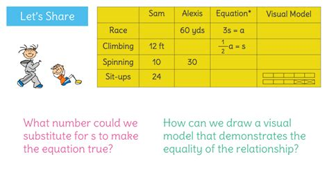 learnzillion diagram equations learnzillion
