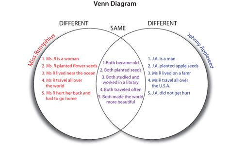 venn diagram comparing and contrasting planets pics