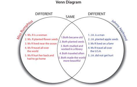 exles of a venn diagram venn diagram comparing and contrasting planets pics