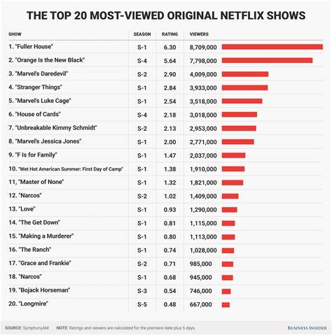 great netflix series 20 most popular netflix original shows ratings business