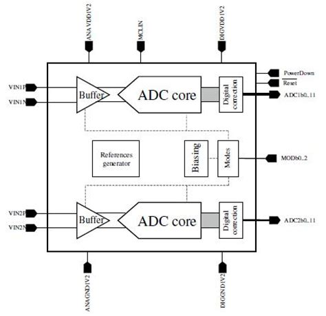 decoupling capacitor in cmos decoupling capacitor design issues in 90nm cmos 28 images dual 12 bit 20 to 200ms s 1 2v adc