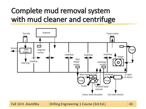 the use of mud laden fluid in and gas classic reprint books drilling fluid circulation systems