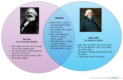 marx vs smith diagram venn diagram creately