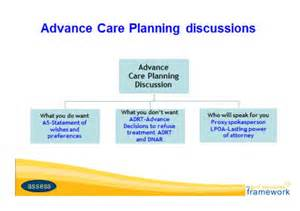 Advance Care Planning Template by Dementia Care Plan Template Search Results Calendar 2015