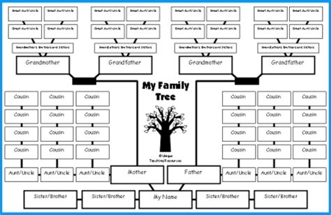 family tree template with cousins invitation template