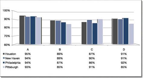 to strengthen teaching an evaluation of teachers