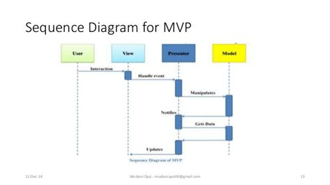 design pattern mvc adalah design pattern mvc mvp and mvvm
