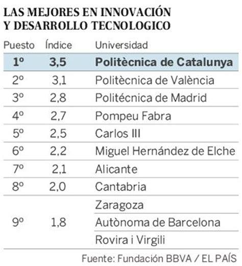 mejores hipotecas marzo 2016 en espaa ranking tres universidades catalanas lideran el ranking de la