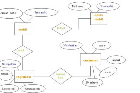 Contoh diagram erd rental mobil choice image how to kotaksurat contoh diagram erd rental mobil choice image how to ccuart Choice Image