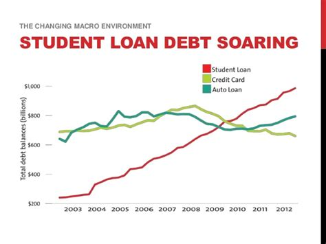 Average Student Loan Mba by 2016 Management Education Quo Vadis