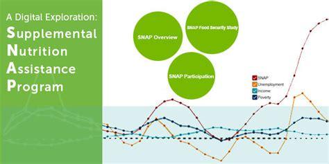 supplemental nutrition assistance program snap visualization