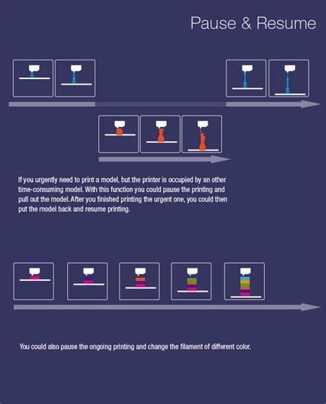 Resume 3d Printing by Mostfun Pro 3d On Kickstarter W Intel 3d Printing Industry